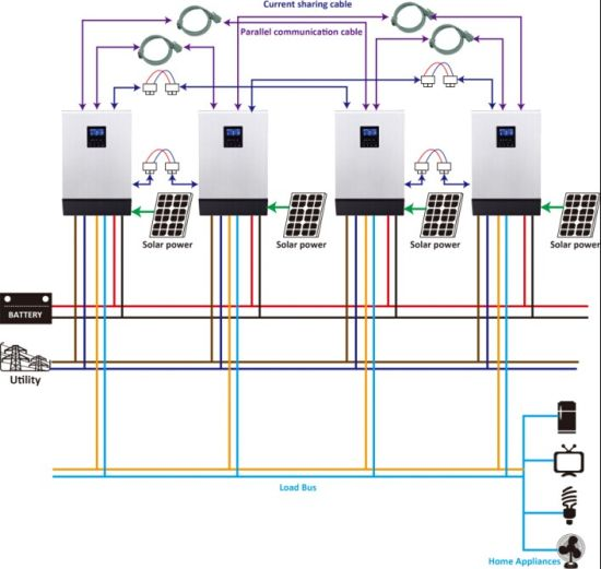 China Hybrid Solar Inverter System From 2kVA to 30kVA China New