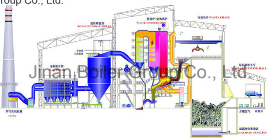 China Waste Incineration Boiler for Power Plant - China Waste, Waste ...
