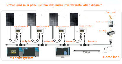 Monitoring High Efficient Micro Inverter for Solar Power System pictures & photos