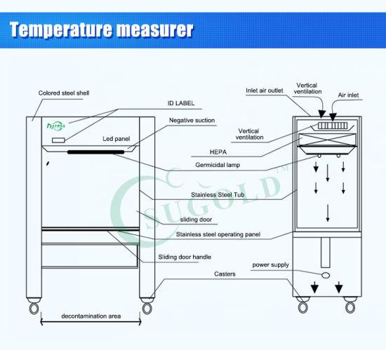 china h14 hepa filter class 100 laminar flow cabinet china laminar rh hjcj2010 en made in china com laminar air flow diagram laminar flow chart