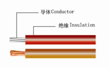 China 60V DC, 25V AC Low Voltage Cable with PVC Insulation ... on