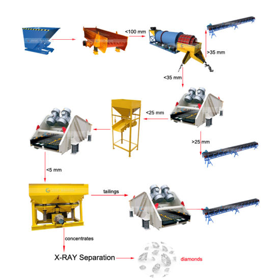 Linear Vibrating Screen Machinery for Sale