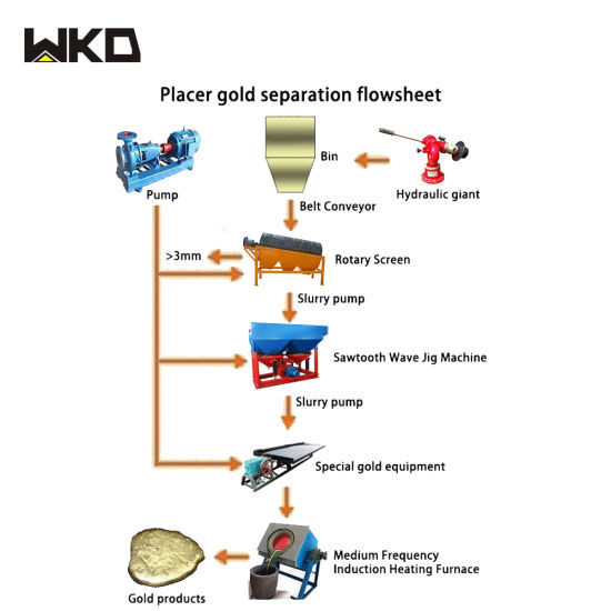 China Africa Full Set 150tph Mining Alluvial Gold Extraction Flow Chart China Mineral Flowchart Minerals Processing Plant