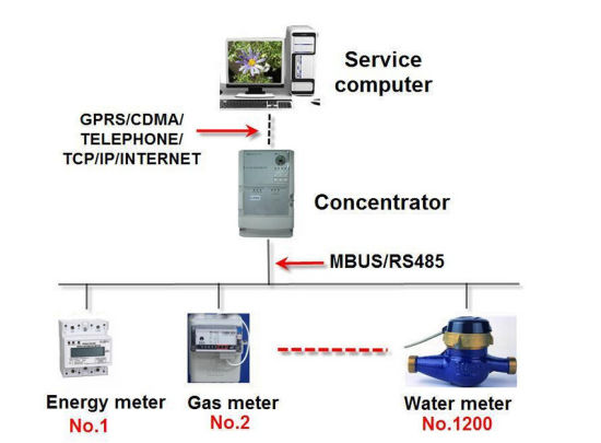 Automatic Meter Reading Software for Measuring Energy Power Consumption