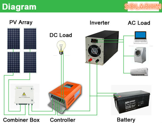 China Hm 3kwpoly 3kw Off Grid Solar System With Poly
