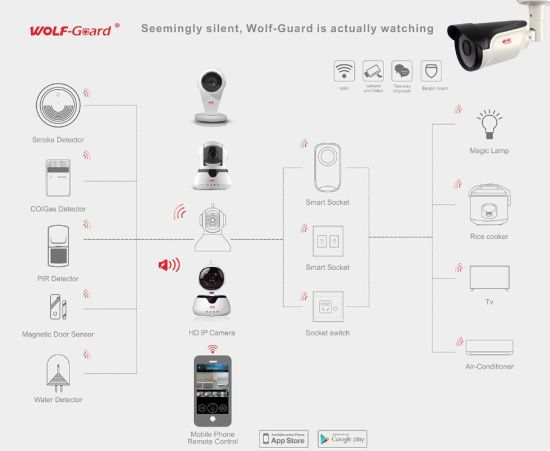 2 4G WiFi Ios Android APP Control IP Camera Alarm System Support 64  Wireless Alarm Detectors Smart Home Solution