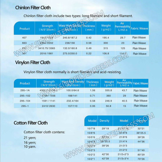 High Quality Filter Cloth for Food Industry pictures & photos