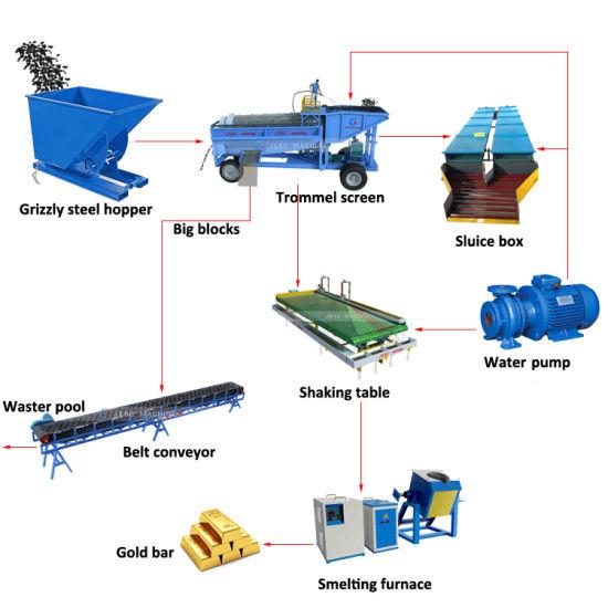 Alluvial Gold Washing Plant Sand Trommel Screen Price