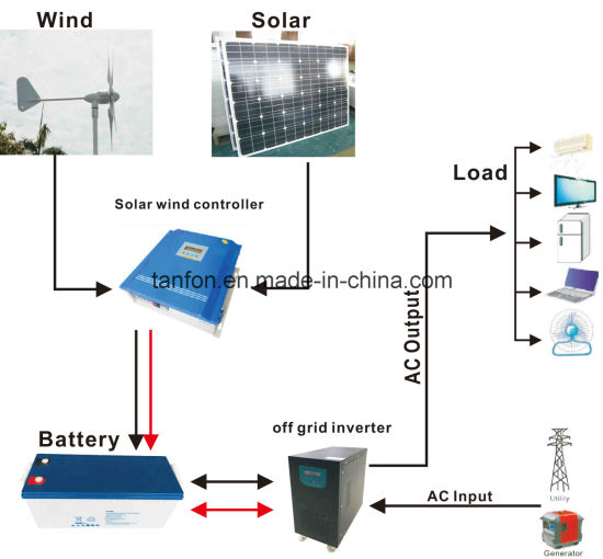 Surprising China 300W 100Kw Off Grid Solar Wind Hybrid Power System China Wiring Database Liteviha4X4Andersnl