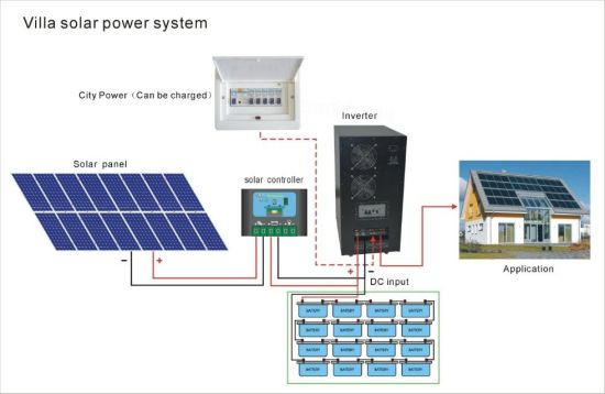 (HM-10KWPOLY) 10kw off Grid Solar System pictures & photos