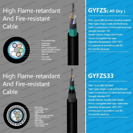 Gyfzs (All-Dry) /Gyfzs (Semi-Dry) /Gyfzs33/Gyzs53 High Flame-Retardant and Fire-Resistant Cable
