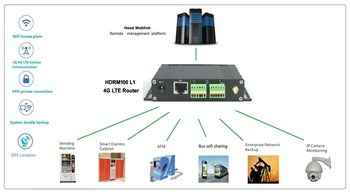 Low Cost 4G Wireless Lte Router with RS232 or RS485 and SIM Card pictures & photos