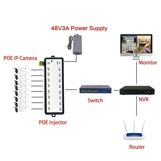8 Ports POE Injector Splitter for CCTV Network Camera Over Ethernet IEEE802.3af