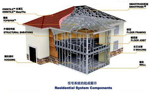Prefabricated Steel Structure Frame Apartment (KXD-SSB1374) pictures & photos