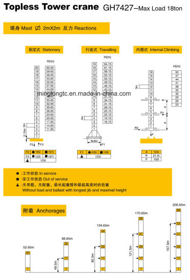 Gh7427 Topless Tower Crane-Max. Capacity 18t