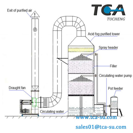 Wet Scrubber Tower for Waste Management