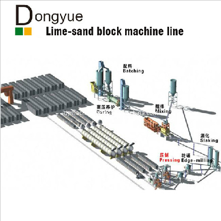 Sand Lime Brick Production Line Dongyue pictures & photos