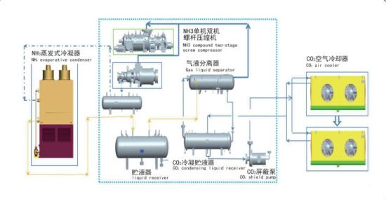 co2 refrigeration systems