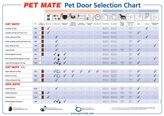 Pet Cat Mate Large Cat Door White pictures & photos