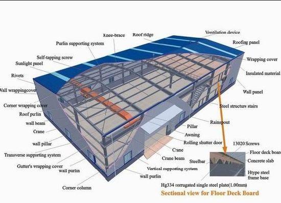 China Sandwich-Panel-Wand-Umhüllung-Stahlkonstruktion-Lager ...