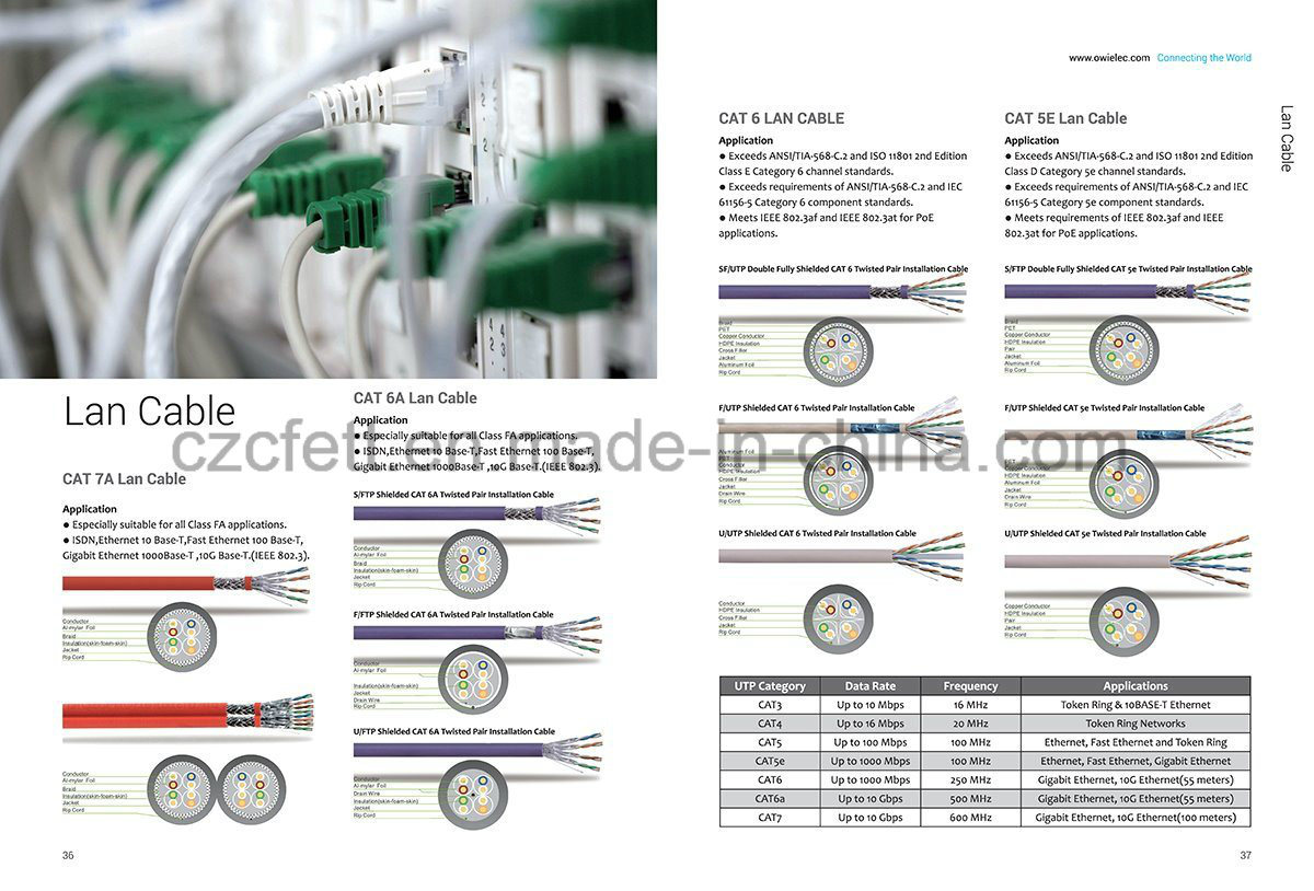 Famous Cat 6 568c Cable Wiring Diagram Ensign - Electrical and ...