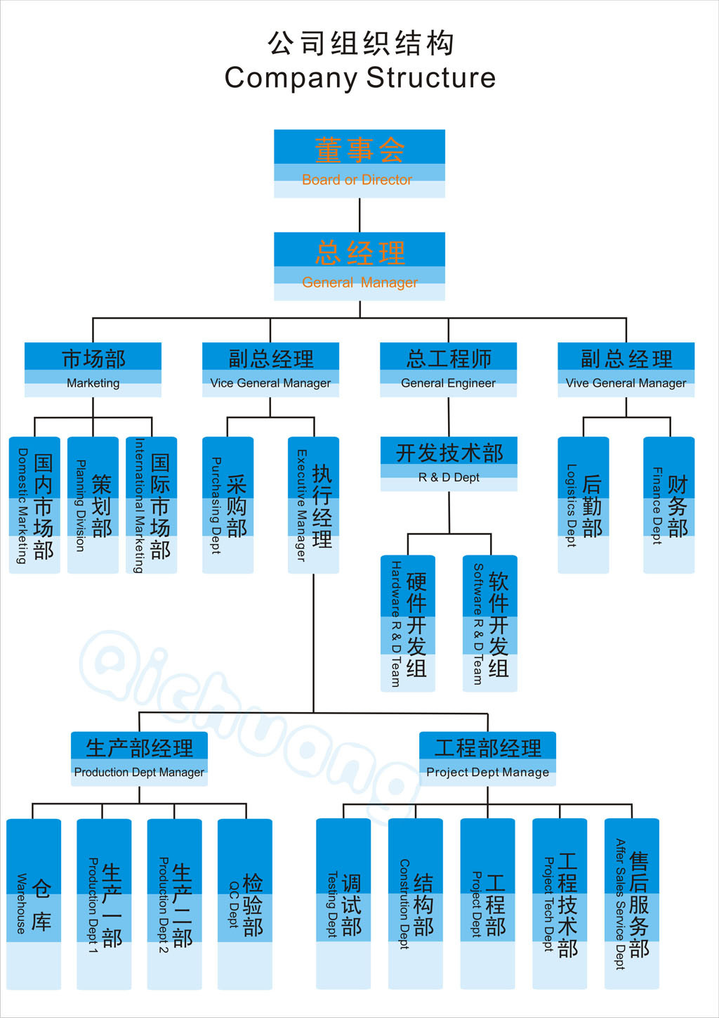 it 210 appendix f hierarchy chart Appendix f application-level requirements  complete a hierarchy chart for the application above by typing into the textboxes below it 210.