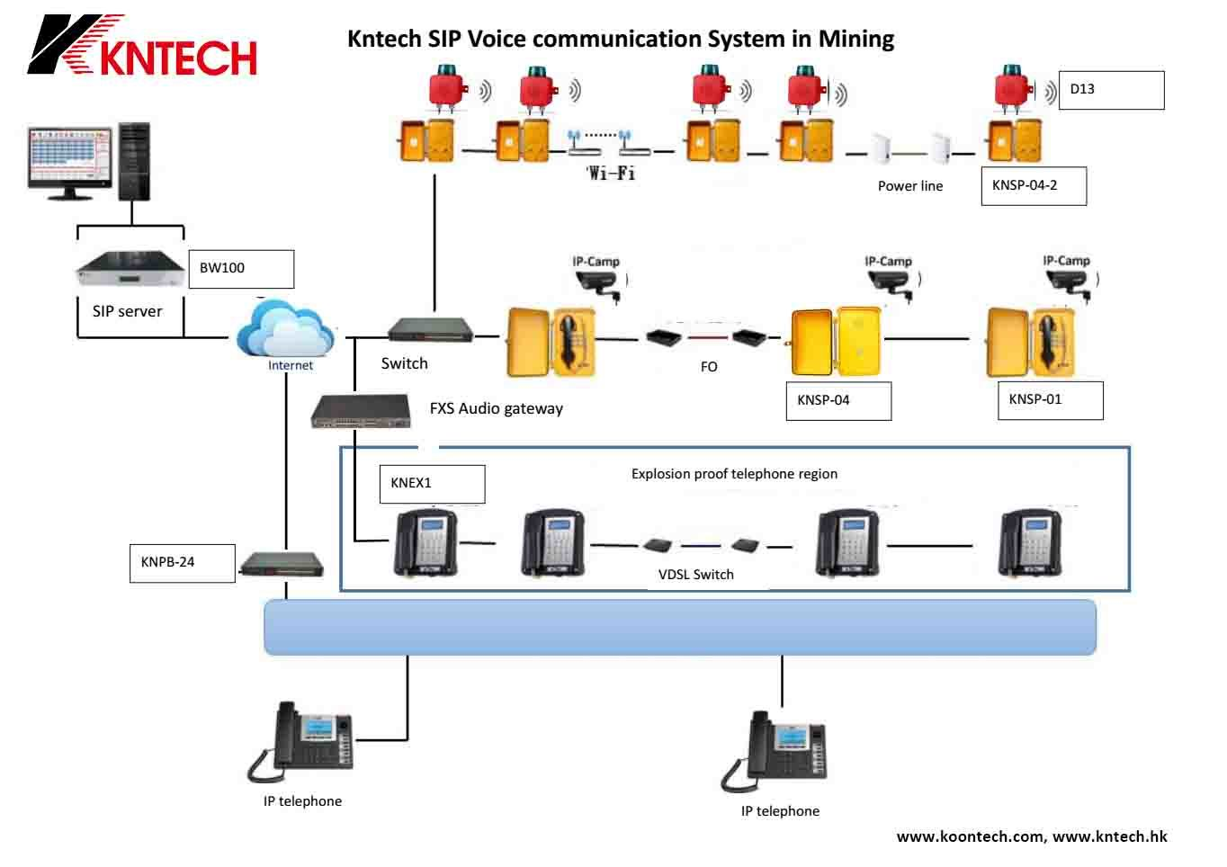 Kntech SIP communication system in mining