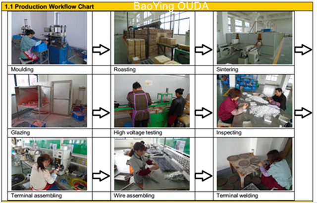 production processing technology