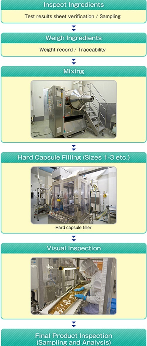 Hard Capsule Manufacturing Process
