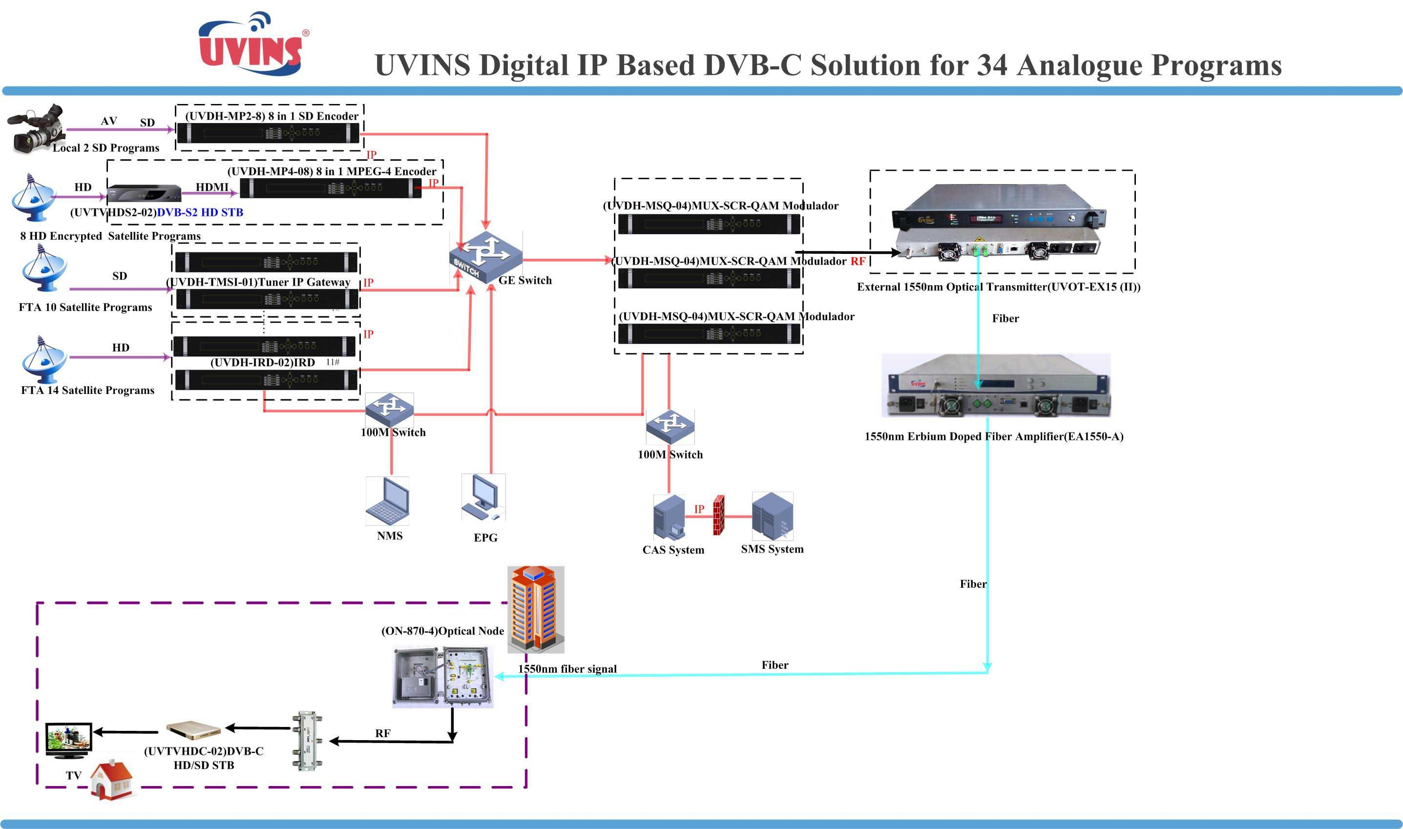 DVB-C IP Based DVB-C Solution for 34 analog programs