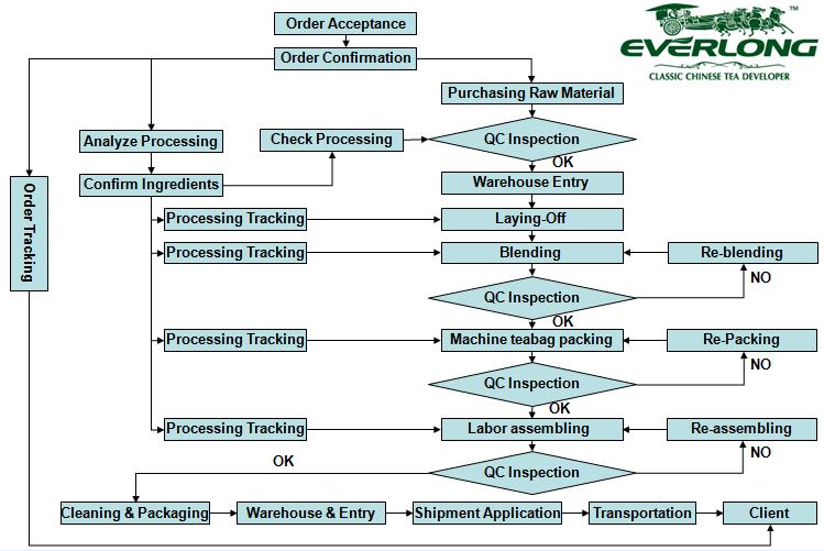 Standard Manufacturing Procedure Hangzhou Everlong