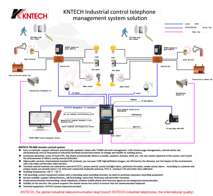 kntech industrial control telephone manegment system solution