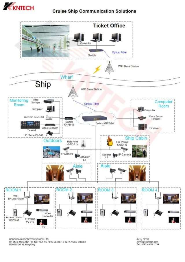 Cruise ship communication solutions kntech IP phone system