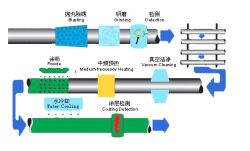 FBE COATING PROCESS FLOW CHART