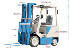 About Forklift