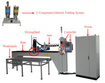 PU Gasket Machine