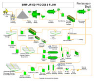 mineral ore beneficiation plant process