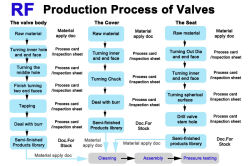 Production Process of Valves