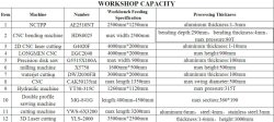 workshop capacity