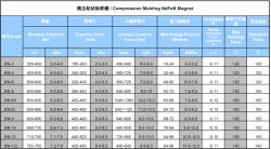 Compression Molding NdFeB Magnet