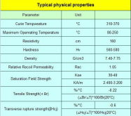Typical Physical Properties