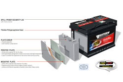 EFB Battery Technology For Car Battery