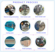 Our Process Flow