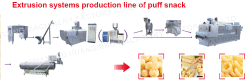 Puff snack production line