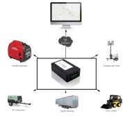 GPS tracking solution for Equipment Tracking & Status