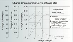 Charge Characteristic Curve of Cycle use
