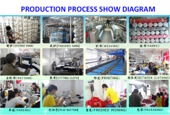 Production Process Show Diagram