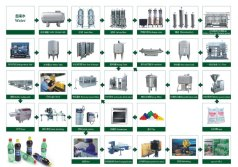 Carbonted Soft Production Line Flow Diagram