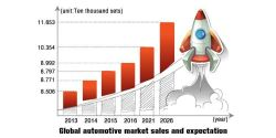 Global automotive market sales and expectation