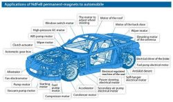 Applications of Neodymium magnets on Automobile